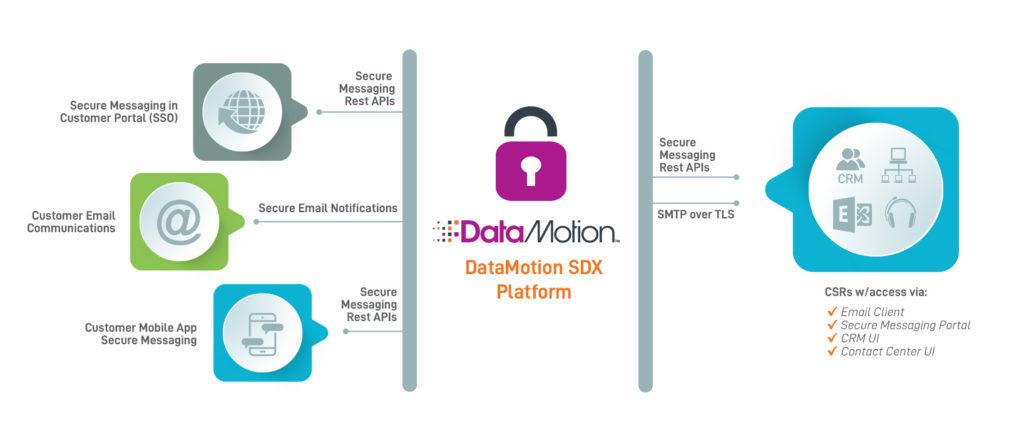 Infographic for DataMotion's SDX Platform