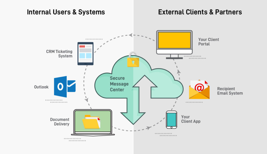 Infographic displaying how secure message centers work with internal users and external clients