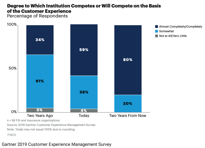 Graph of degree to which institutions competes or will compete on the basis of customer experience