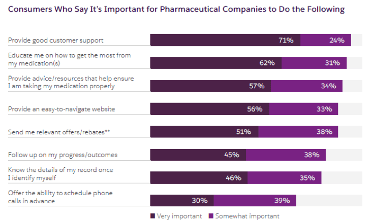 Graph of consumers who say it's important for pharmaceutical companies to do the following