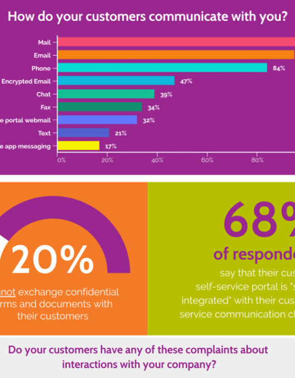 Infographic on how customers communicate with companies