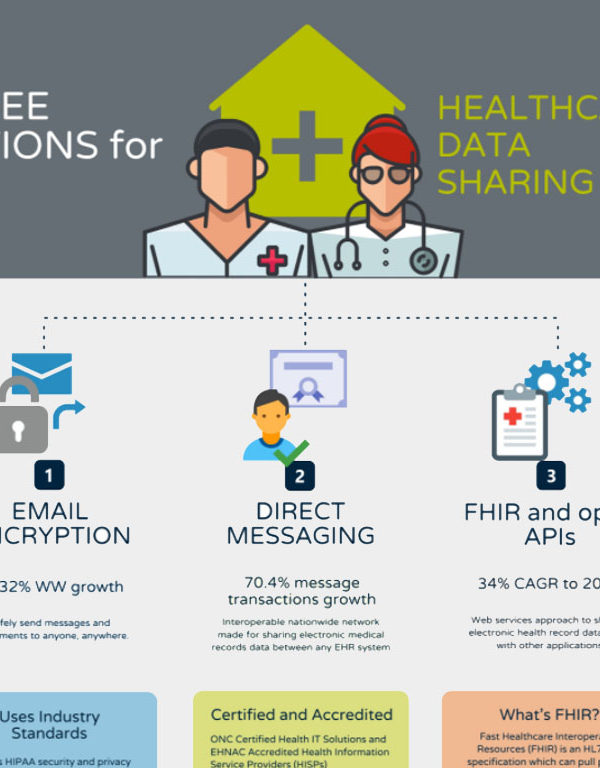 Infographic about healthcare data sharing