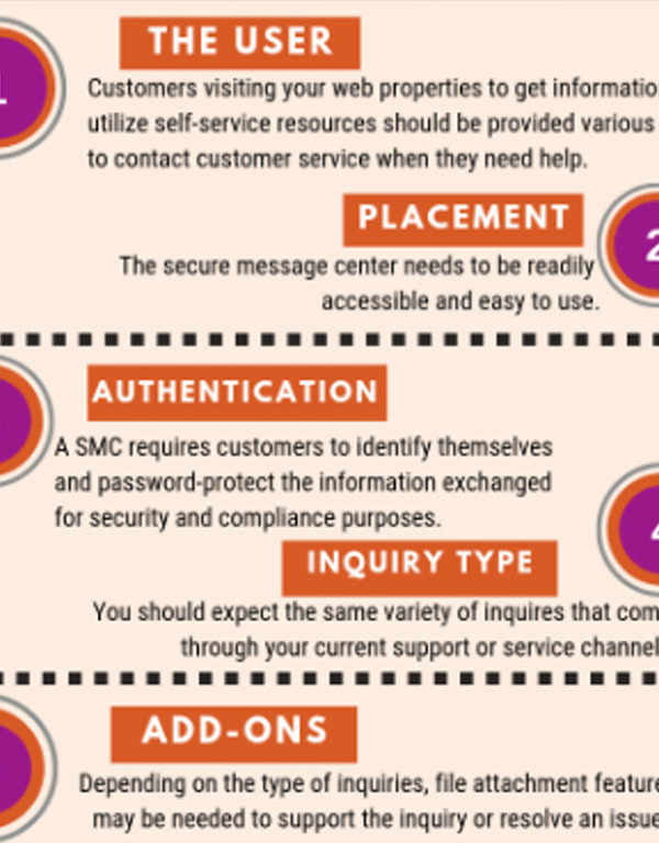 Infographic breaking down the importance of a secure message center